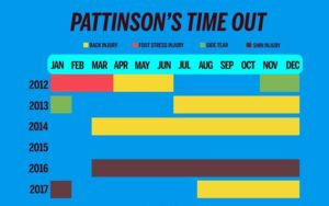 James Pattinson's table of injuries