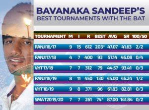 Best tournament batting statistics for Bavanaka Sandeep