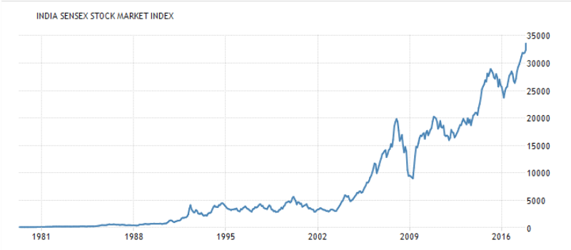 Growth of SENSEX