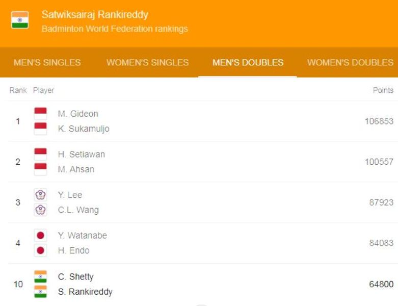 Satwiksairaj Rankireddy's Badminton World Federation (BWF) ranking